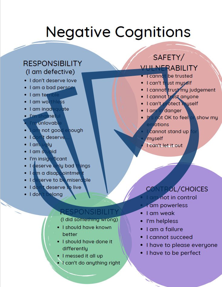 Popup Preview Of Negative Cognitions