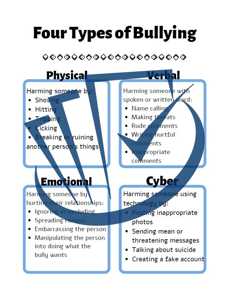 Popup Preview Of Popup Preview Of Four Types Of Bullying
