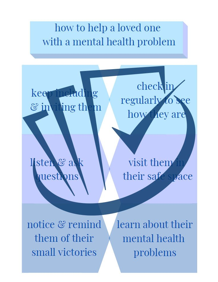 Popup Preview Of How To Help A Loved One With A Mental Health Problem