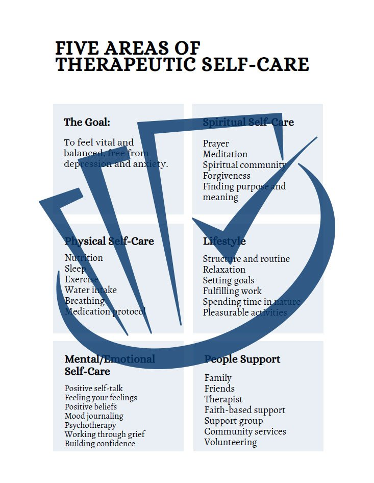 Popup Preview Of The Goal Of Therapeutic Self Care