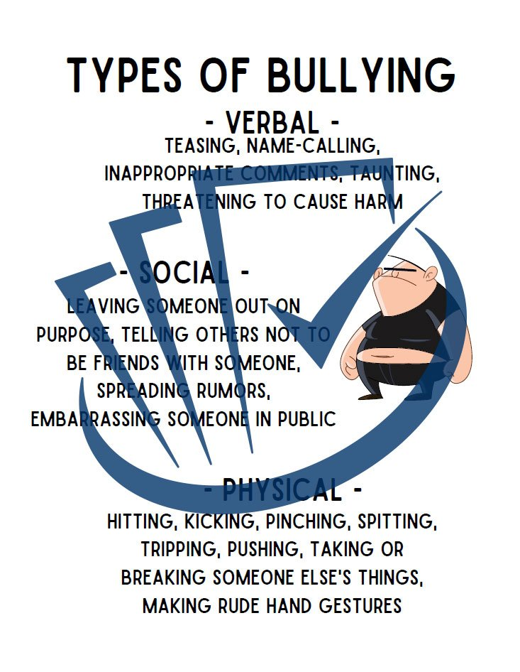 Popup Preview Of Types Of Bullying