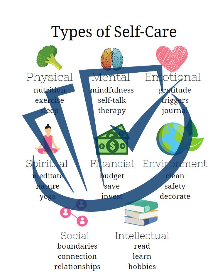 Popup Preview Of Types Of Self Care